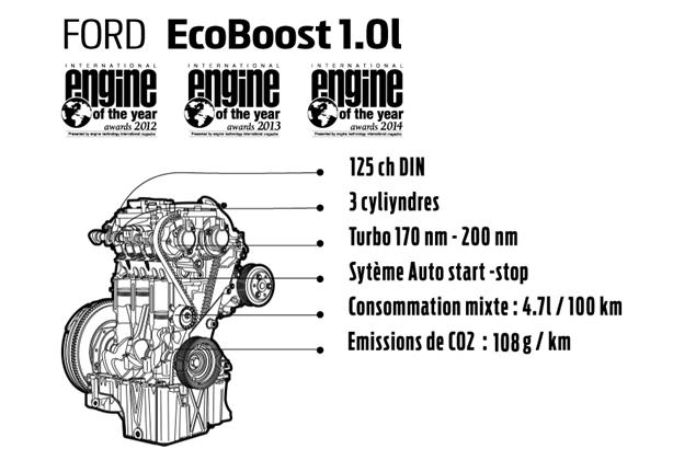 l incroyable moteur ecoboost 1 0 litre tr s bient t en tunisie. Black Bedroom Furniture Sets. Home Design Ideas